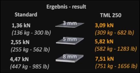 CFR performance TML 250 e Prodotto Standard