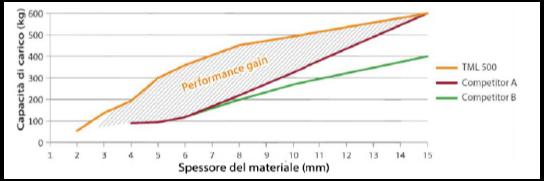 CFR spessore materiale / capacità di carico su acciaio