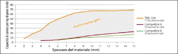 CFR spessore materiale / capacità di carico in rapporto a peso sollevatore e forza adesione