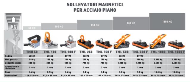 Sollevatori magnetici serie TML.png