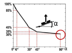 Inclinazione magnete / percentuale forza magnetica