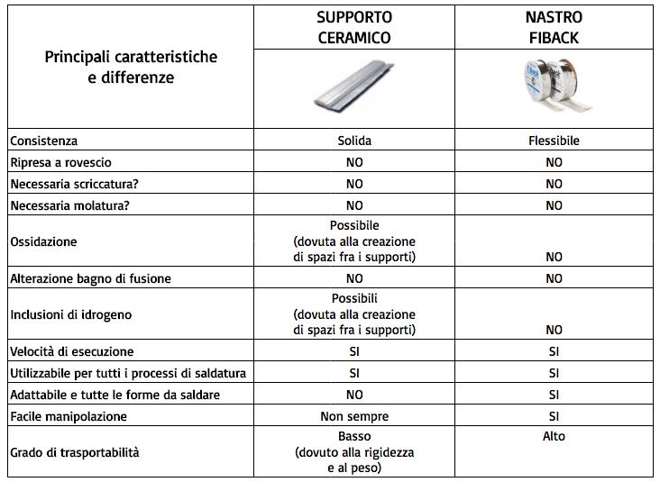 Contronto Fiback Aquasol VS Supporto Ceramico