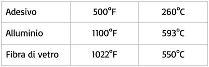 Resistenza Temperature Fiback Aquasol
