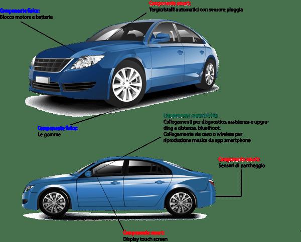 Concetto smart_automobile
