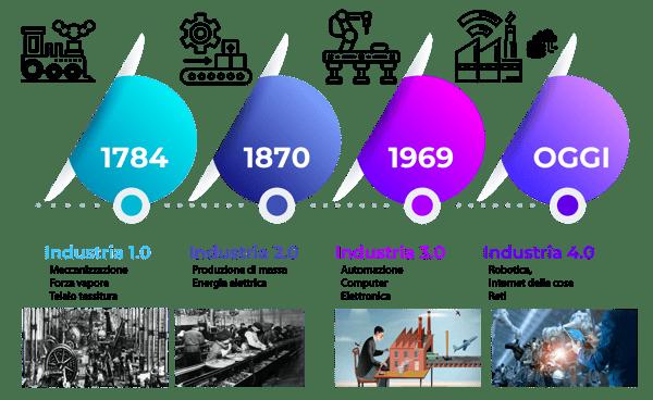 Rivoluzione industriale, industria 4.0, industry 4.0, smart industry