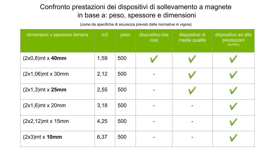 tabella pesi e spessori magneti di sollevamento